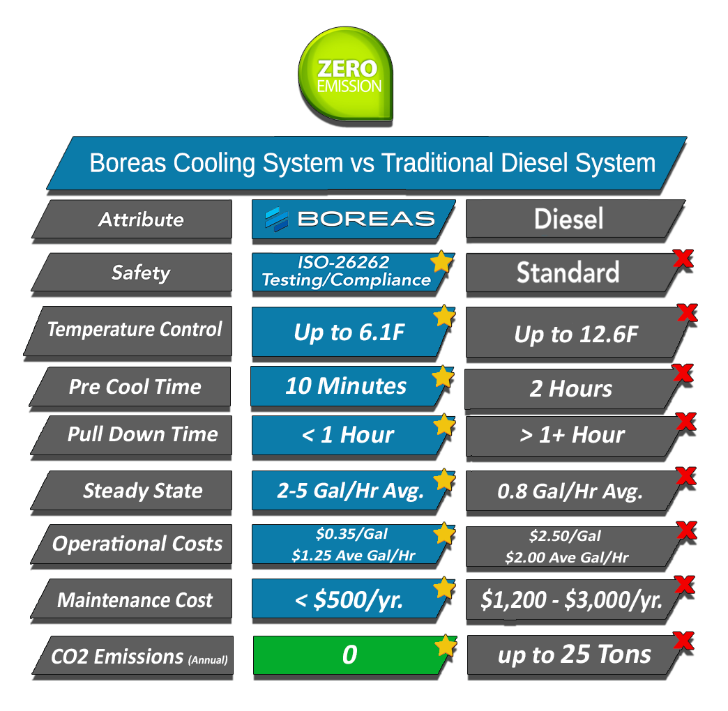 System Advantages | Boreas Nitrogen Cooling Systems
